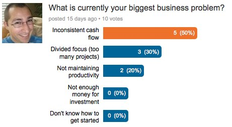 biggest problem survey Cash Flow, Lawsuits & Arguing with Idiots
